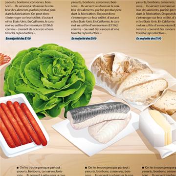 Illustrations sur l'alimentation